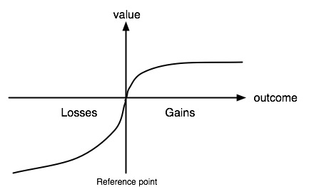 Utility Curve in Prospect Theory